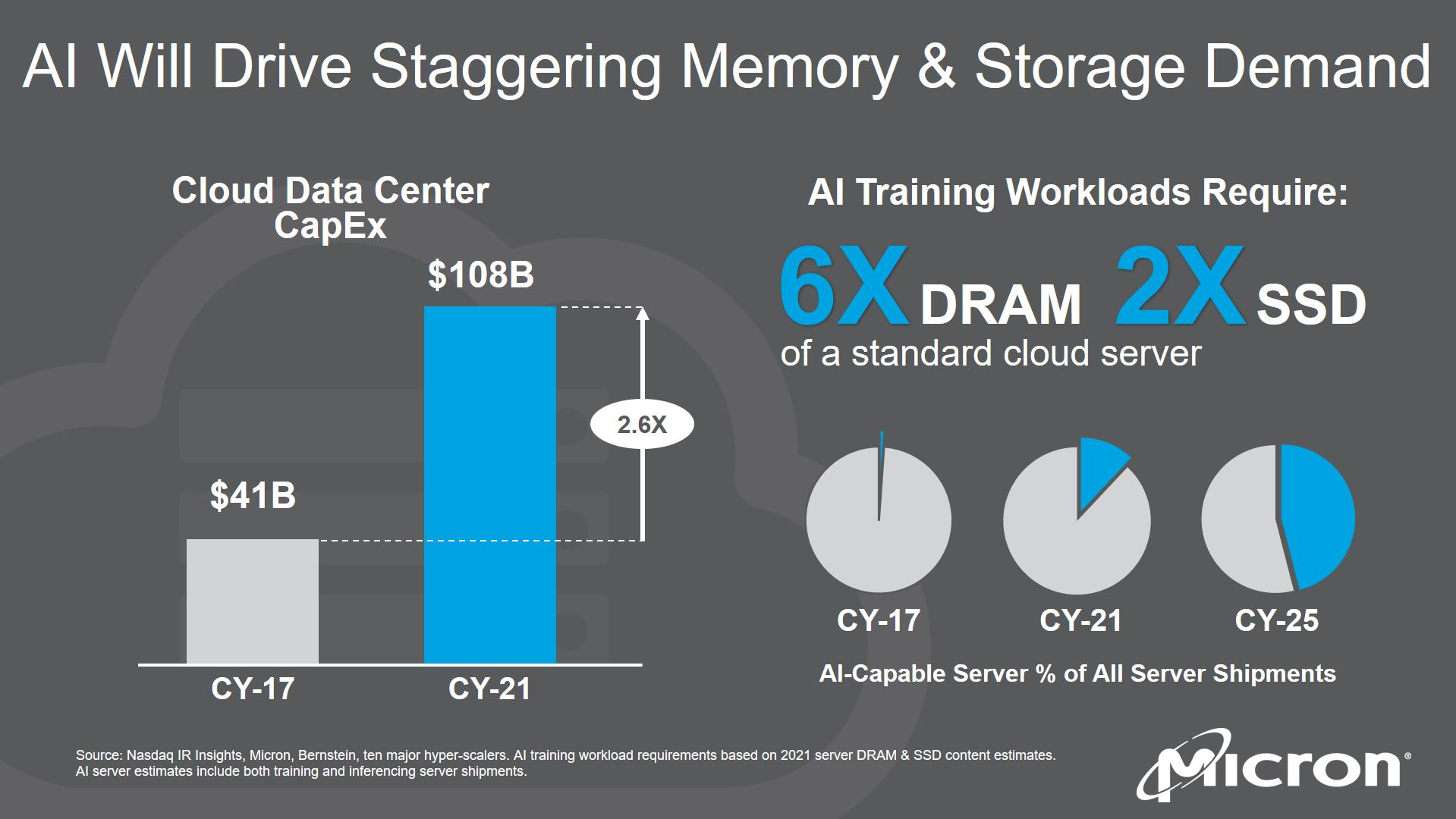 Cloud Infographic 2